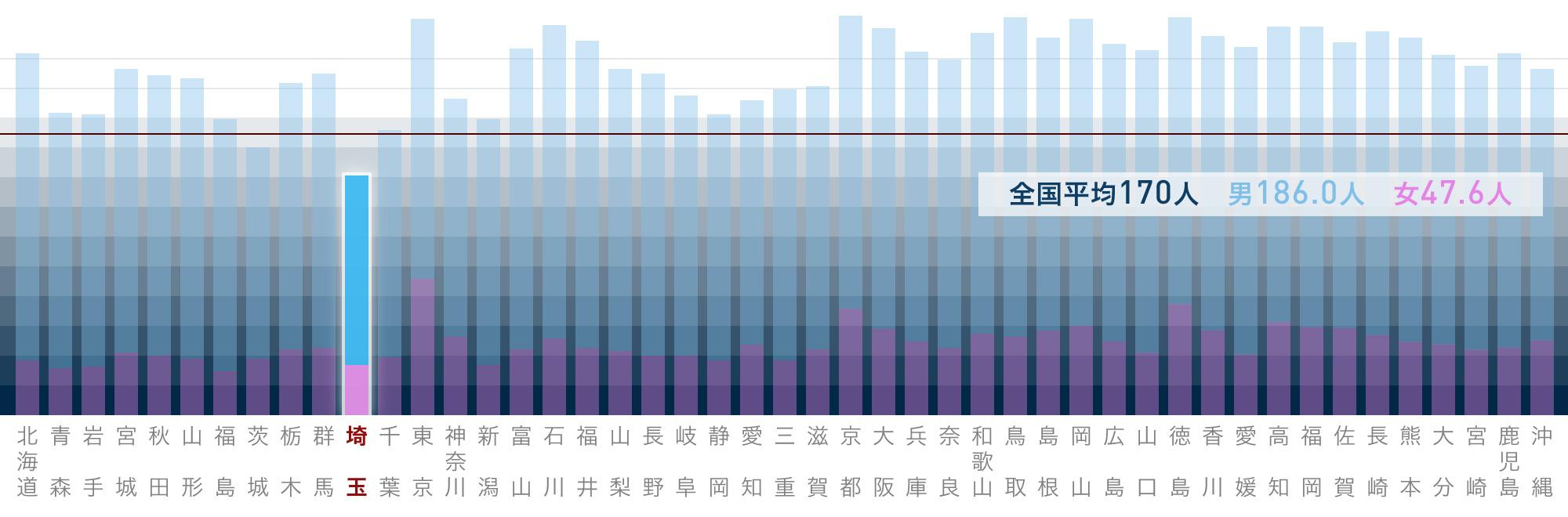 都道府県(従業地)別にみた医療施設に従事する人口10 万対医師数