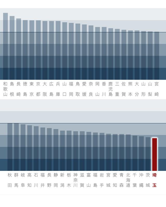 一般診療所数(人口10万人当たり)[都道府県別]