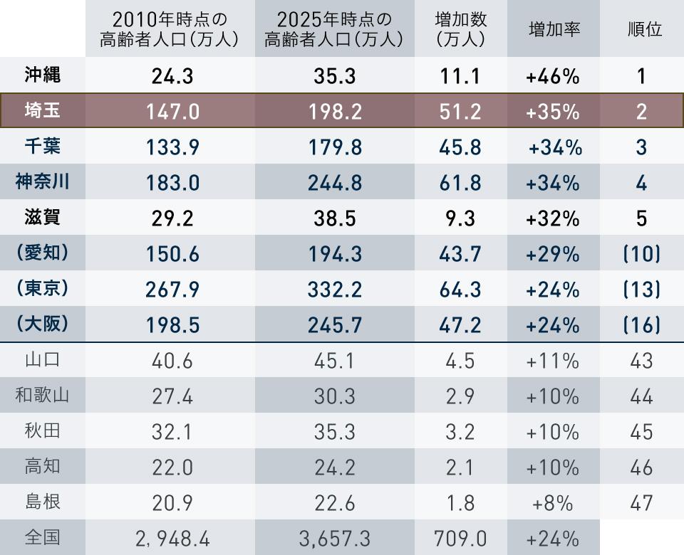 都道府県別の高齢者(65歳以上)人口の推移