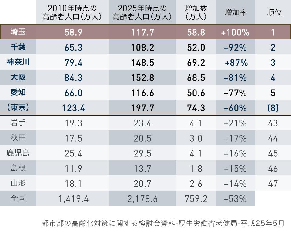 都道府県別の高齢者(75歳以上)人口の推移